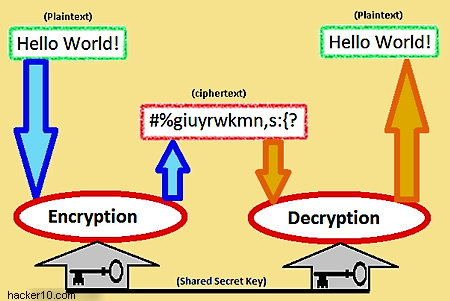 How Does Encryption Work Encryption For Dummies Hacker 10