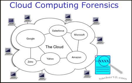 Cloud computer forensics diagram