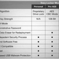 Datalocker encryption modes